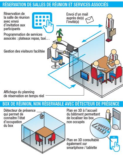Réservation salles de réunion
