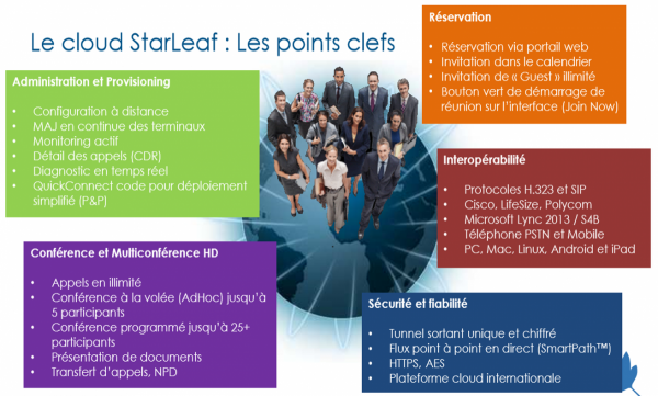 StarLeaf services solution cloud visioconférence interopérabilité skype for business