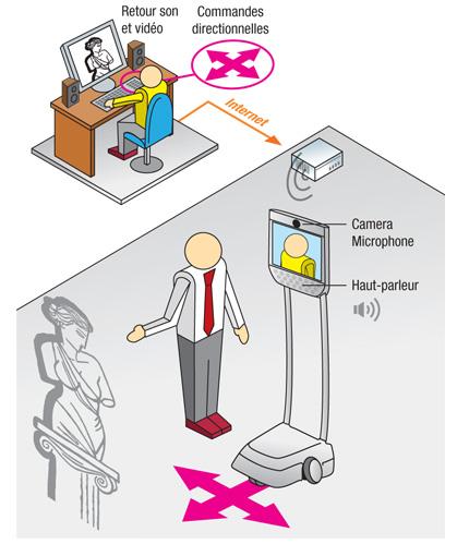 schéma d'installation de visioconférence